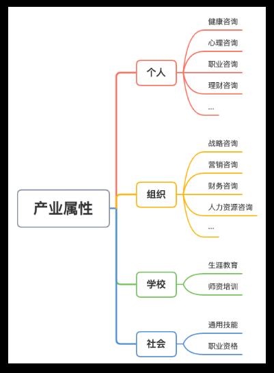 职业规划师基础导学模块