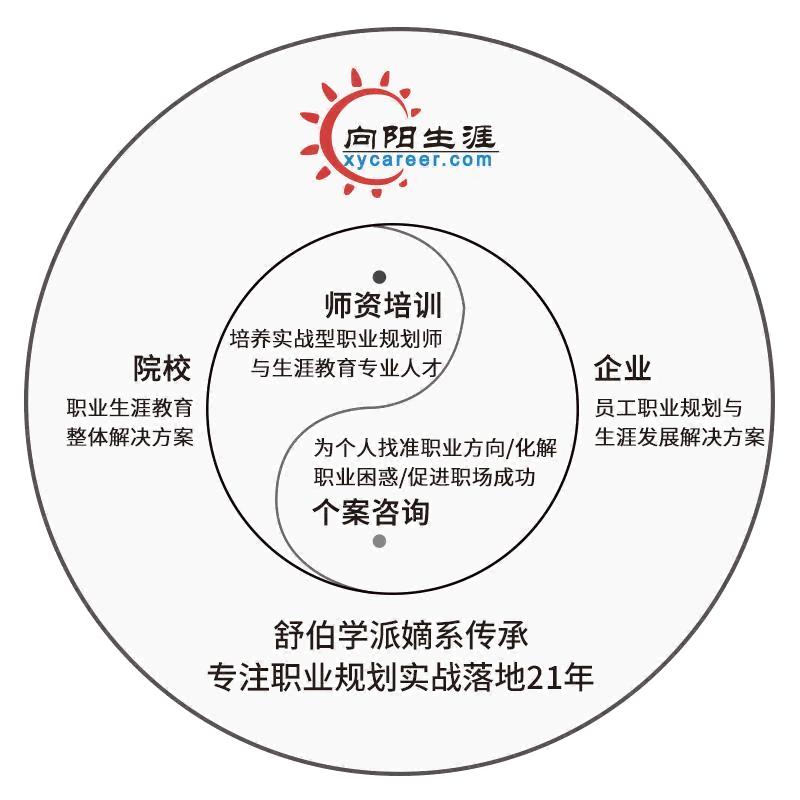 职业规划师培训体系